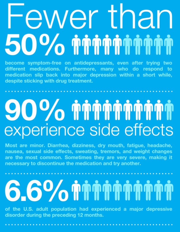 The side effects of anti-depressants [infographic ...