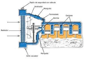 sistemas de refrigeracion vehiculo