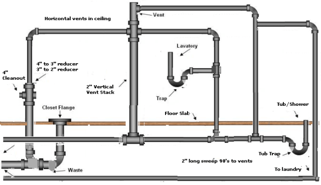 Family Bath Plumbing Layout