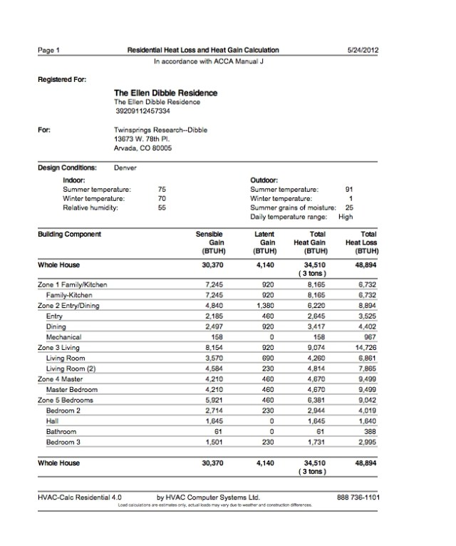 Manual J Heat Loss and Gain Totals