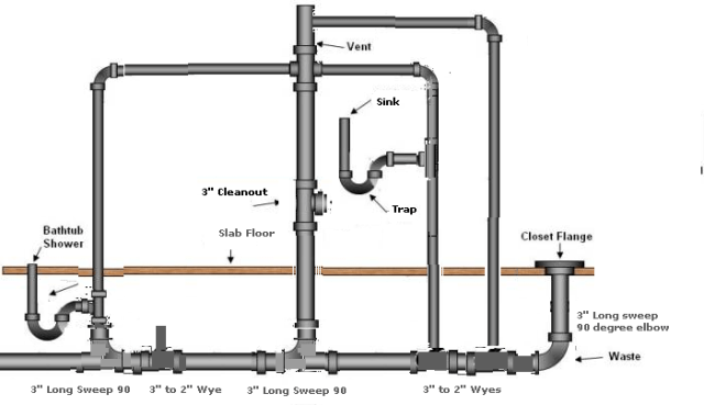 Master Bath Plumbing Layout
