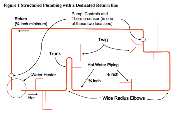 Structured Plumbing Diagram
