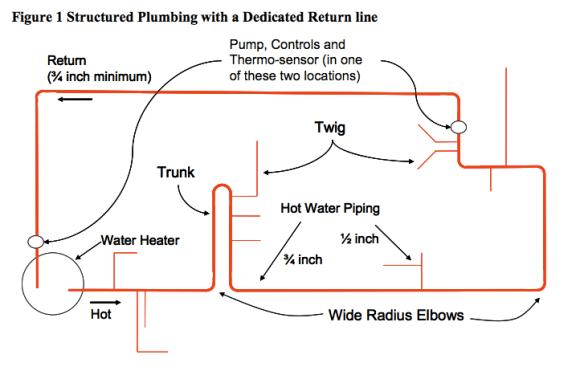 Structured Plumbing Diagram