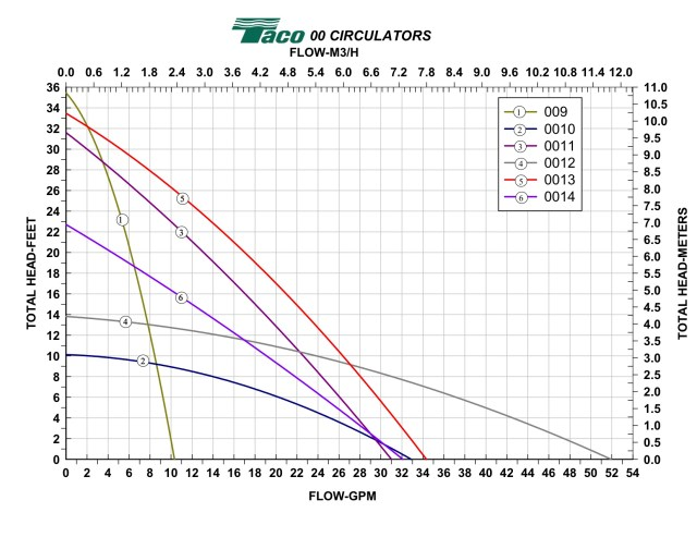 Taco curves 009-0014