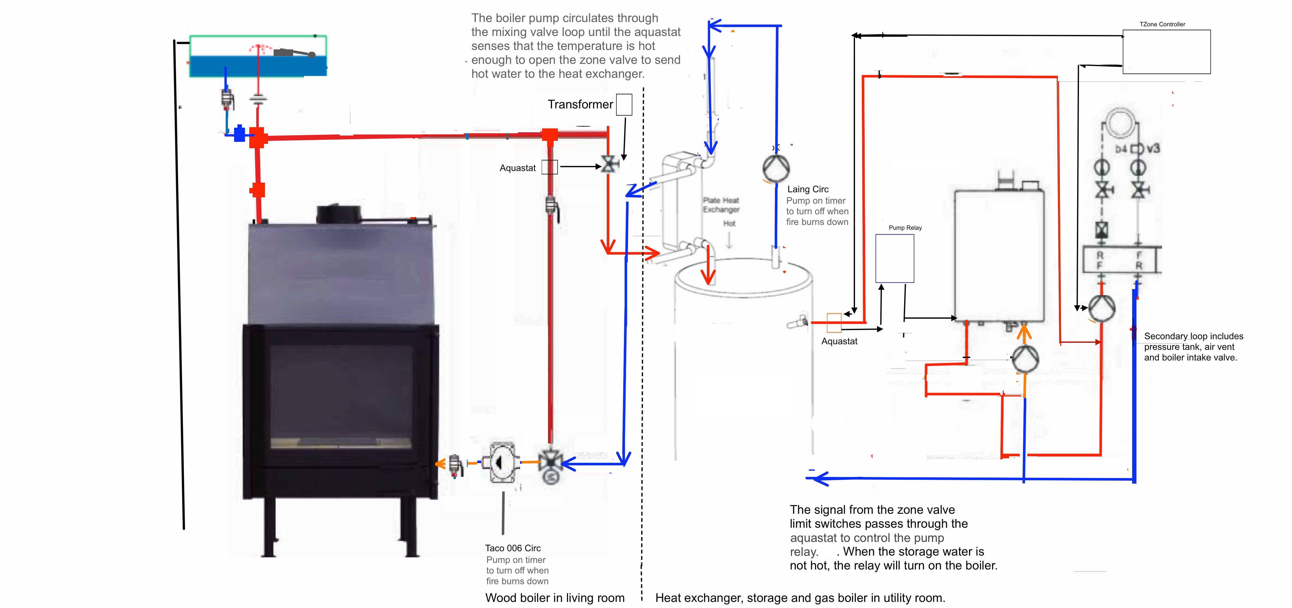 fireplace water heat exchanger. Dibble Fireplace Boiler Piping 10 Twinsprings Research Institute  The story of our Do It Yourself