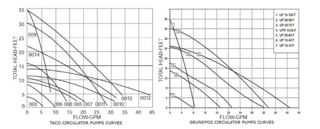Taco and Grundfos Pump Curves
