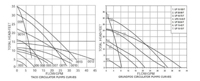 Taco and Grundfos Pump Curves