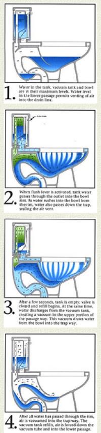Vacuum Assist Toilet