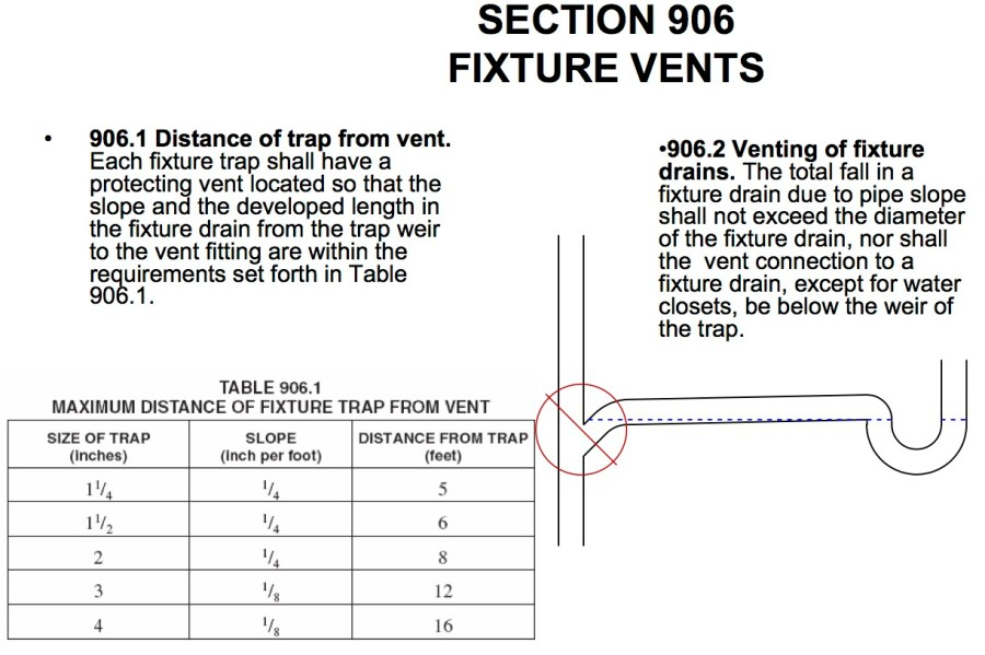 Rules for fixture venting