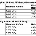 Haiku Fan Efficiency
