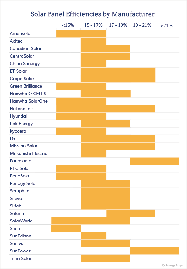 Solar Panel Efficiencies