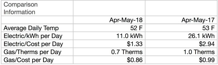 Comparison First Solar Month