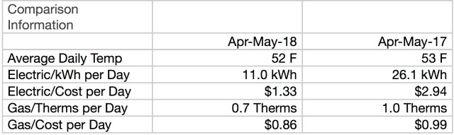 Comparison First Solar Month