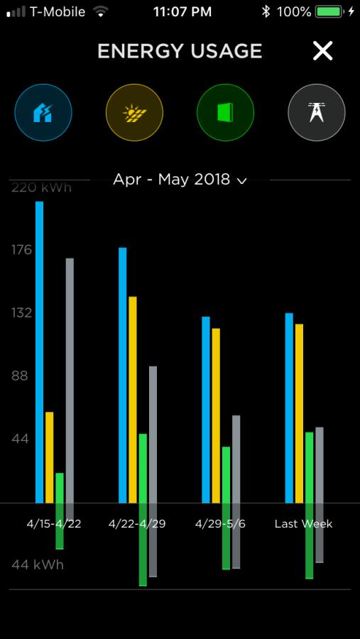 Tesla App Graph First Month