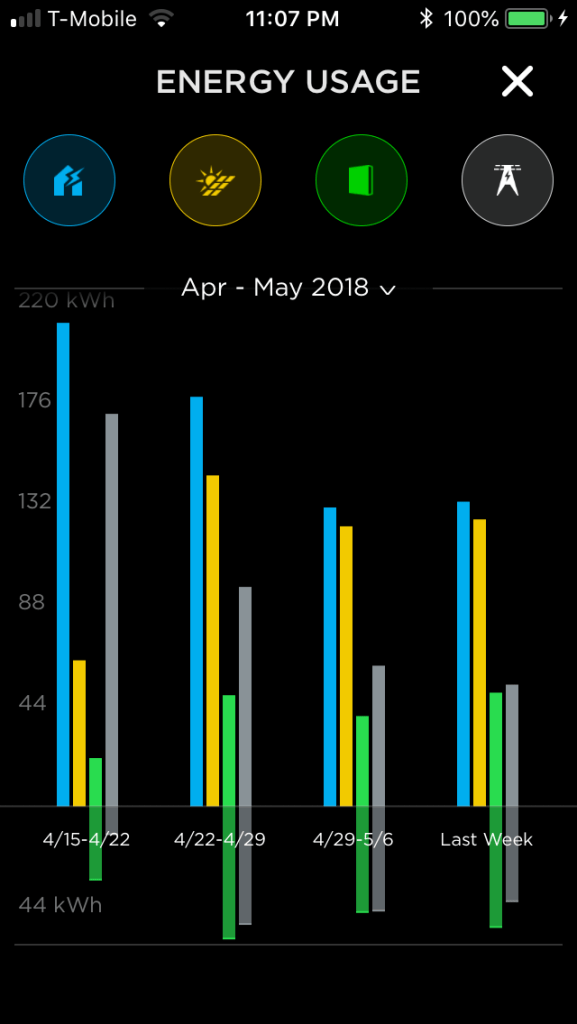 Tesla App Graph First Month