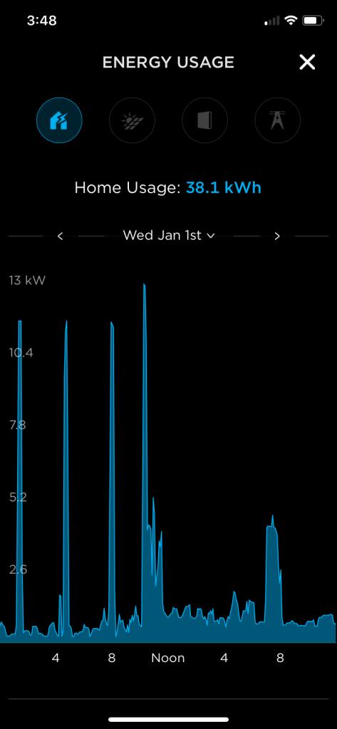 Tesla total energy on Jan 1