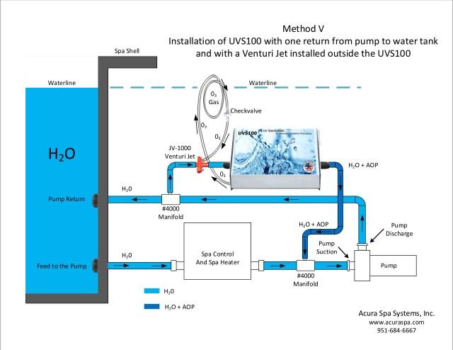 Ozone Plumbing Design