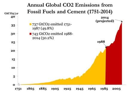 https://i2.wp.com/blog.ucsusa.org/wp-content/uploads/2014/12/annual-global-co2-emissions-1751-2014.jpg
