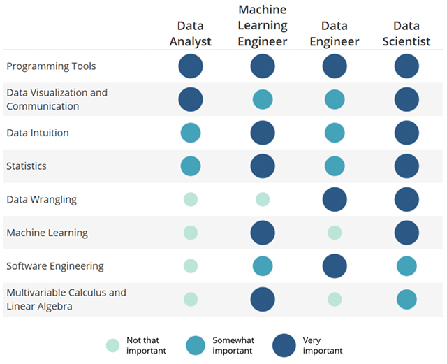What is Data Science? 8 Skills That Will Get You Hired in