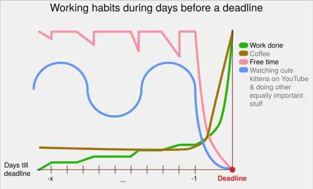 Productivity vs deadlines
