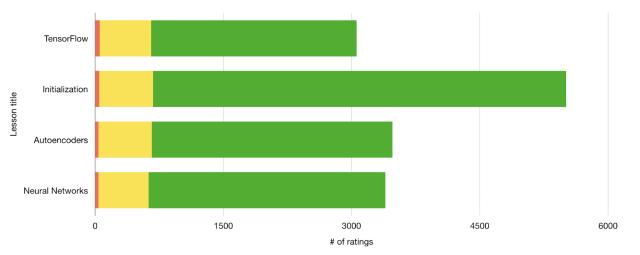 Data powers progress at Udacity -3