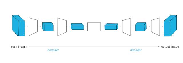 Udacity - Deep Learning - Image-to-Image Transformation