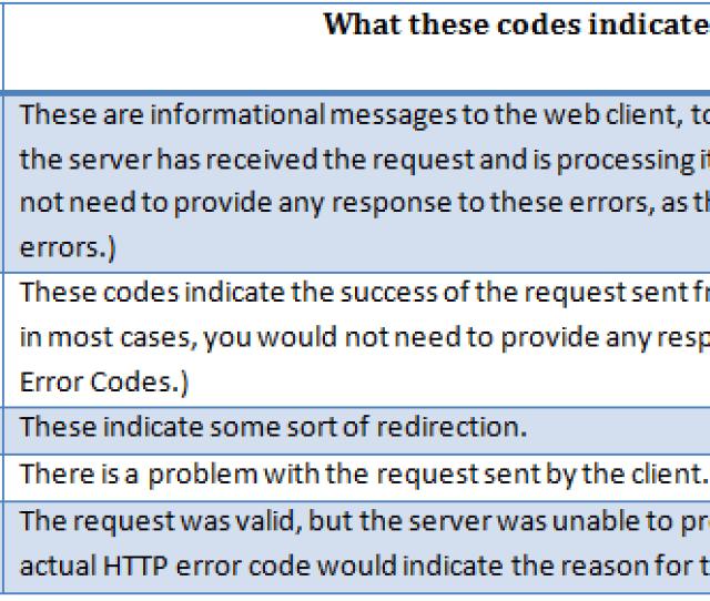 General Http Error Codes
