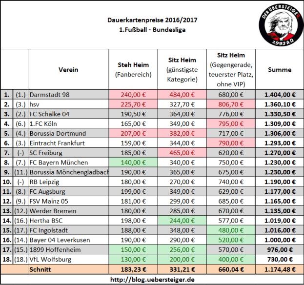 Dauerkarten-Preise 1.Bundesliga 2016/2017 Zum Vergrößern anklicken.