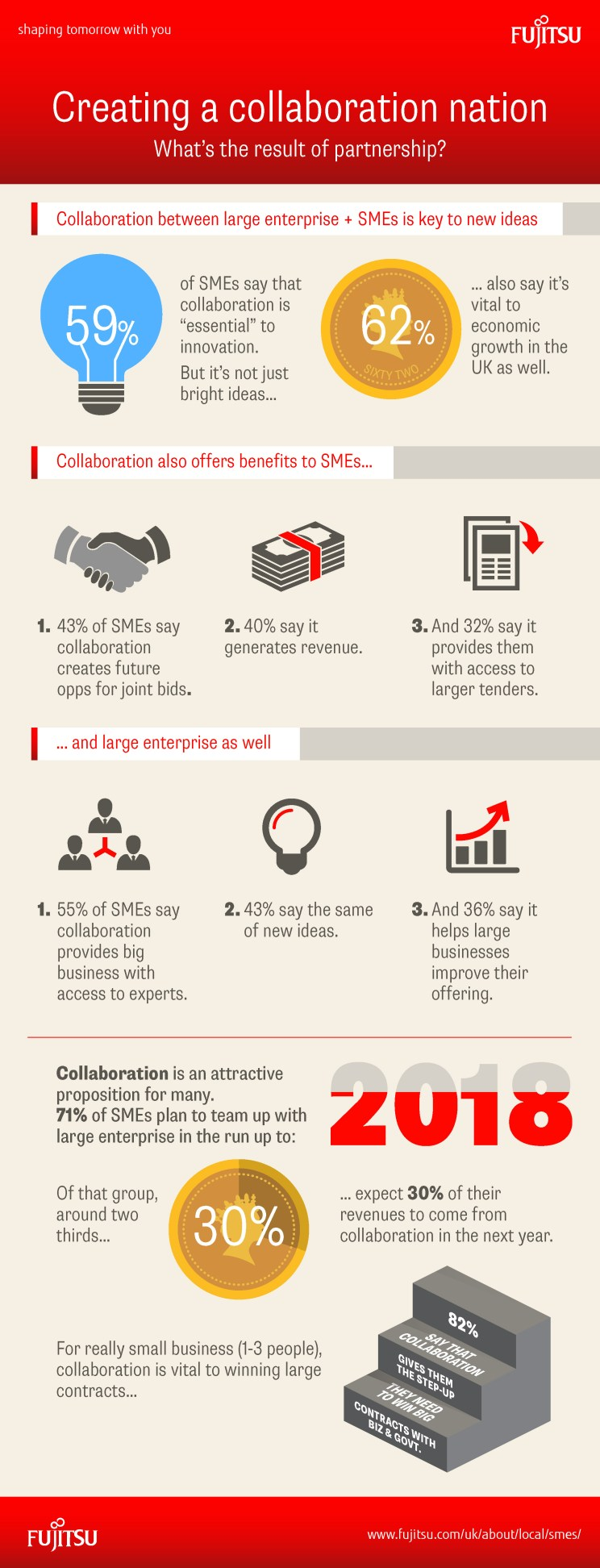 Fujitsu - CN - Result of Partnership Infographic