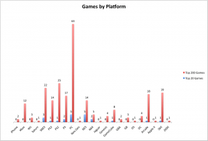 Bar graph histogram of the Top 200 and Top 20 games by console platform (including PC)