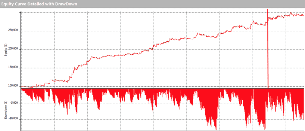 DAX First Hour Strategy (Last Year Performance)