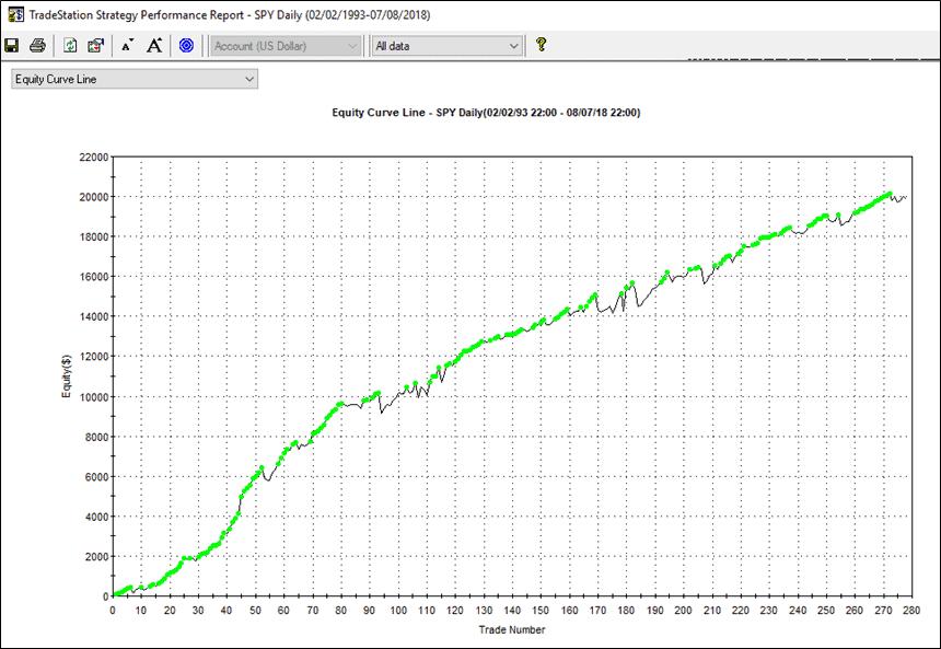 Un indicatore comune e una batteria di trading system – 3