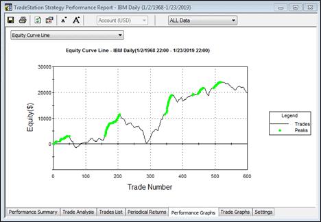 Equity line TS PAC_ IBM