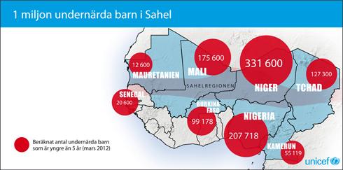 Sahelregionen