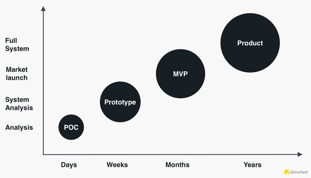 Minimum Viable Product vs Proof of Concept. MVP vs POC. Chart