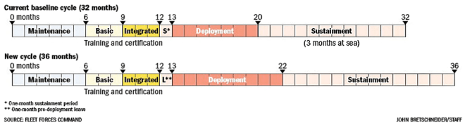 Figure 3. Comparison of current 32-month FRTP compared to proposed 36-month Optimized Fleet Response Plan. (source)
