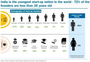 Start-up India: 5 Astonishing Reasons to Make India Third Largest Start-up Location Globally