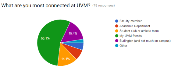Class of 2016 Check In Survey - connected to