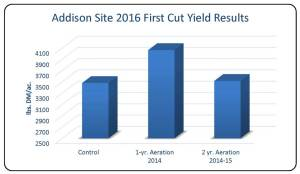 Table 1. Effects of aeration in 2014 and 2015 on 2016 first cut hay yields.