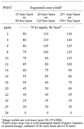 Recommended nitrogen rates for corn based on the Pre-sidedress Soil Nitrate Test (PSNT).
