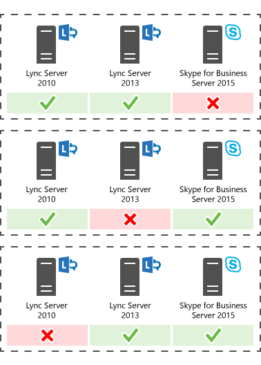 Demystifying Migrations Strategies from Lync to Skype for