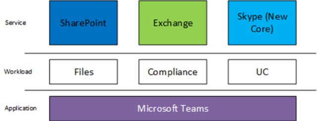 Microsoft Teams – SIP IS NOT DEAD! It's Just Somewhere Else