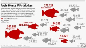 Quelle: http://www.faz.net/aktuell/wirtschaft/neue-serie-faz-net-grafik-milliarden-auf-den-firmenkonten-12024896.html