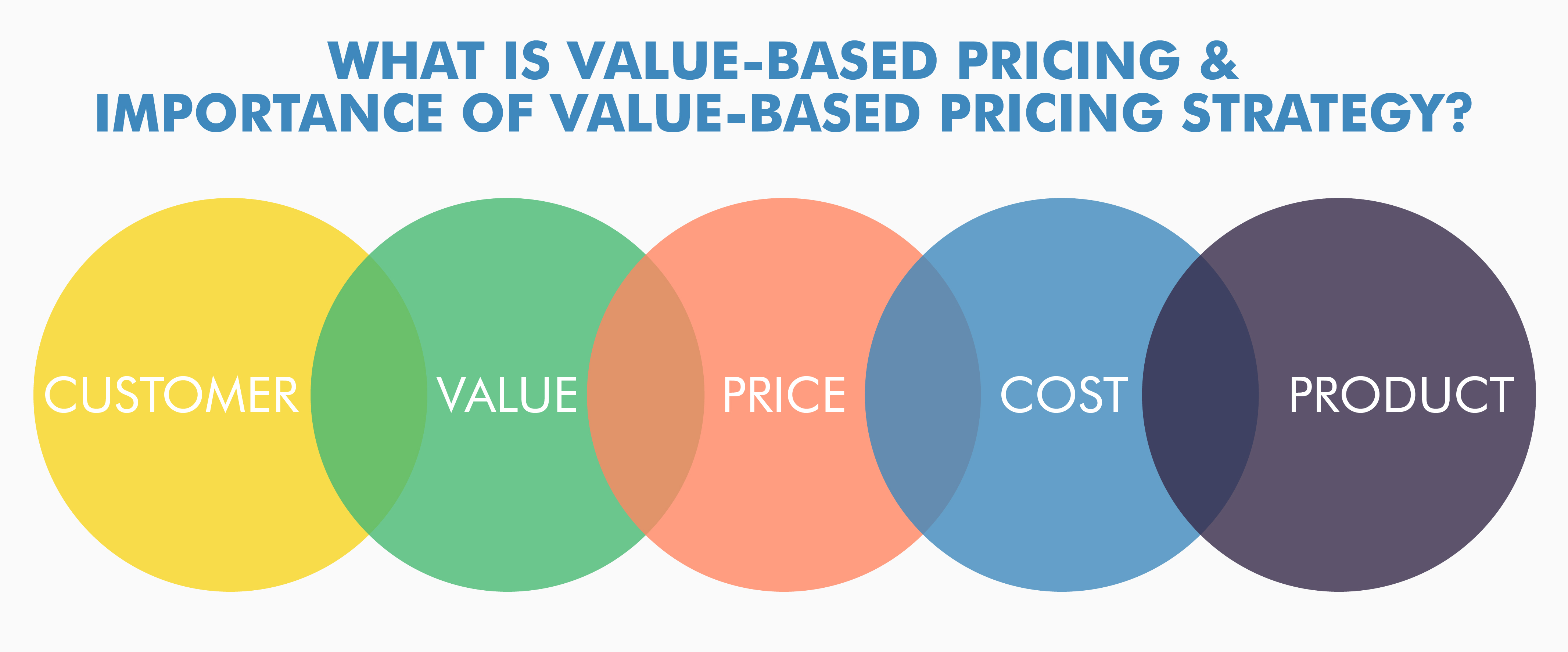What Is Value Based Pricing Amp Importance Of Value Based