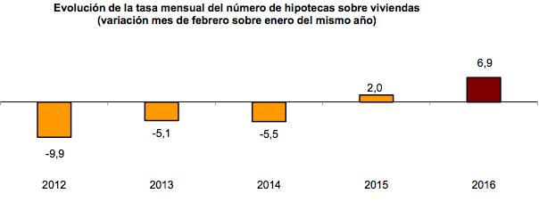 Evolución Número Hipotecas Viviendas de 2012 a 2016
