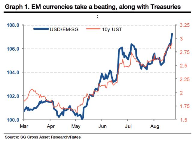 USD EM Currencies chart