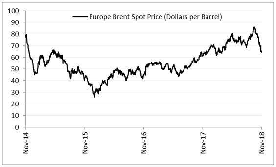 Oil prices: just a pause or preparing for a crash landing