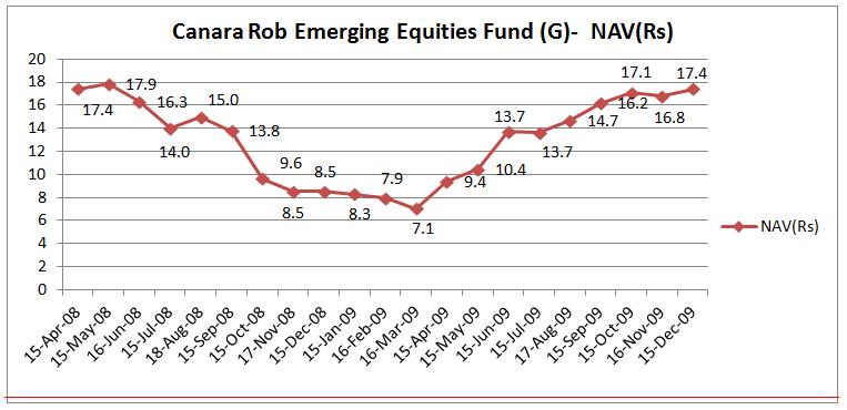 Canara Rob Emerging Equities Fund