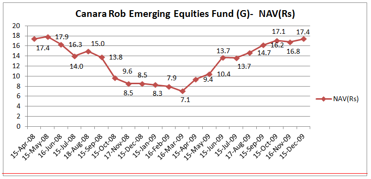 Canara Rob Emerging Equities Fund