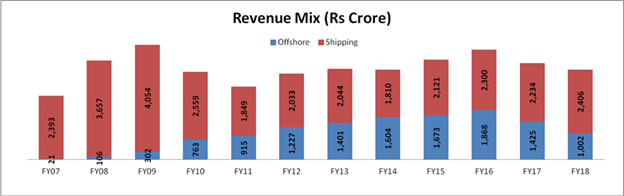 Shipping vs offshore revenues…